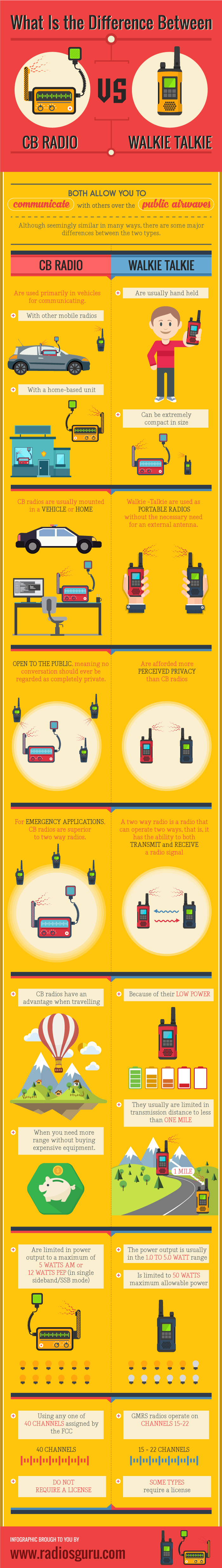 What-Is-the-Difference-Between-a-CB-a-Walkie-Talkie-infographic